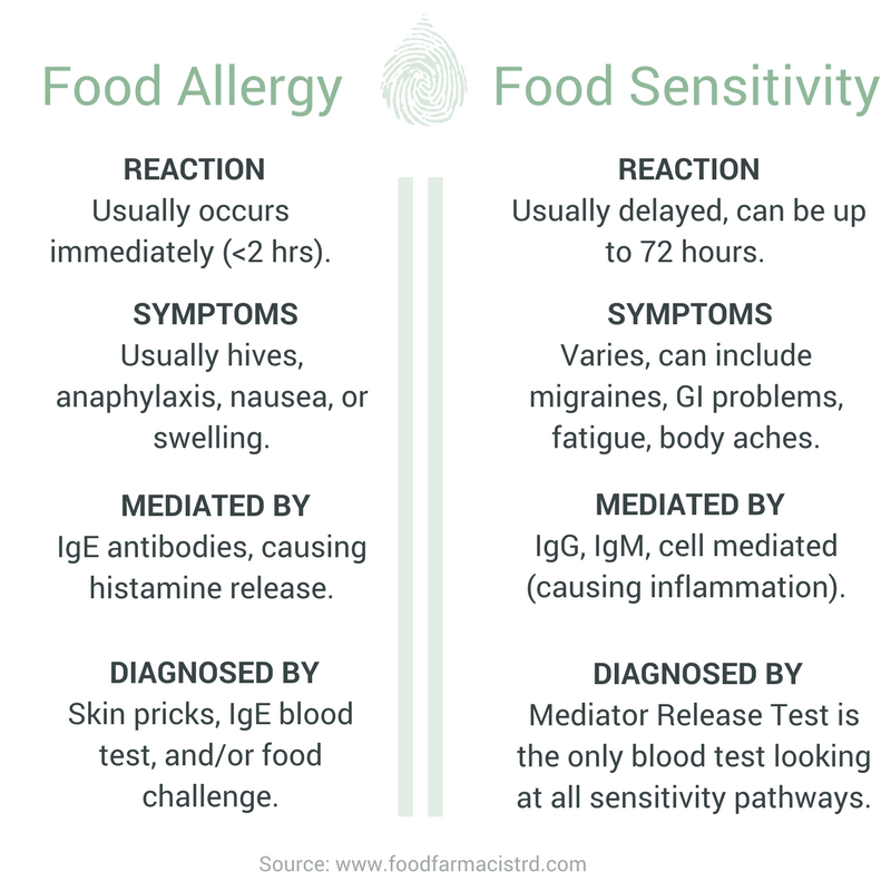 Food allergies and sensitivities are different. On this table, Food Farmacist RD breaks down the basics of comparison between the two. Click to read more about which food reaction might be happening to you.