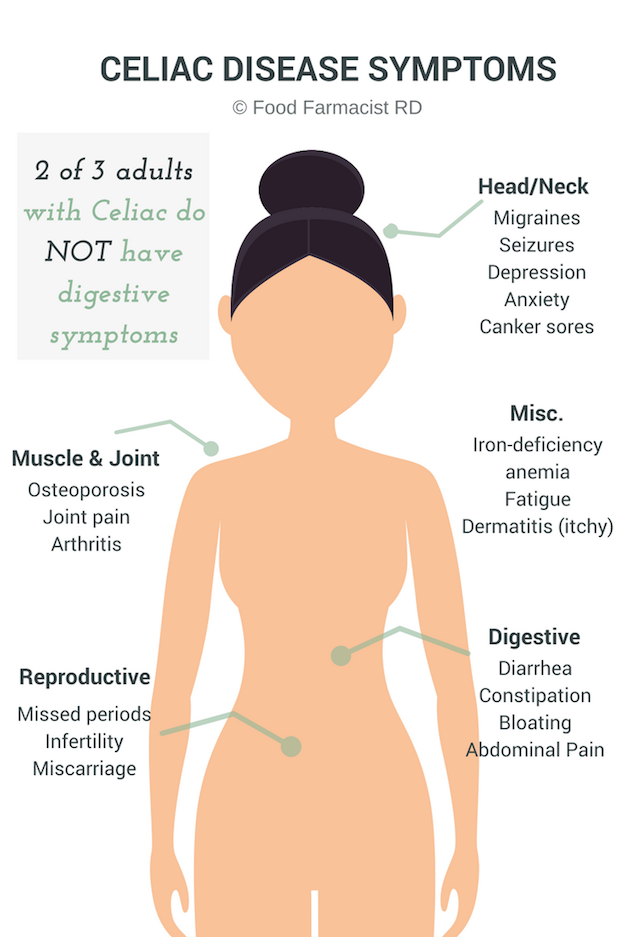 Adults with Celiac disease may not always have digestive symptoms. Be aware of the other symptoms in Celiac disease! Learn more about gluten-free diets here. Foodfarmacistrd.com | Celiac symptoms|