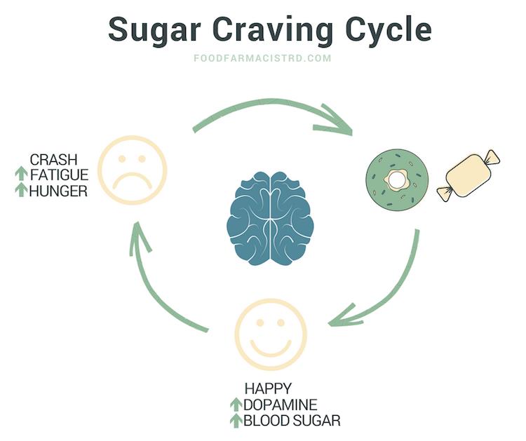 am I addicted to sugar, stop sugar cravings, tips to stop sugar