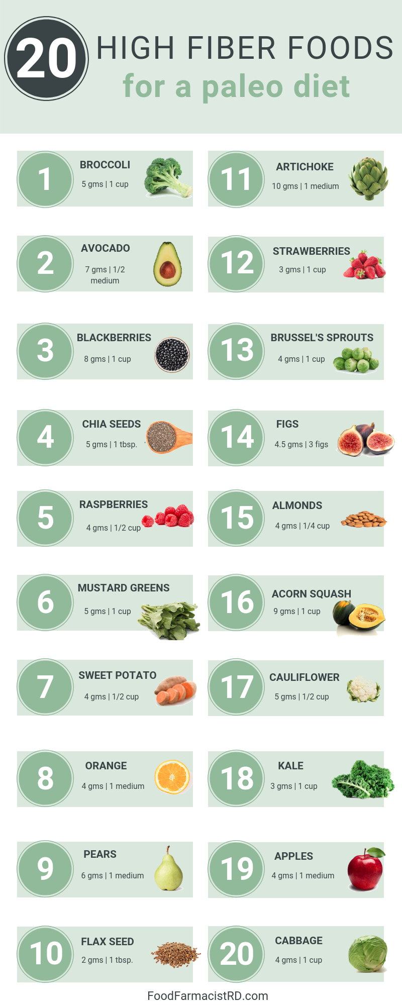 Paleo Foods - High Fiber