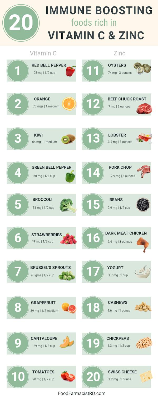 How to Prevent Getting Sick | Vitamin C Foods | Zinc