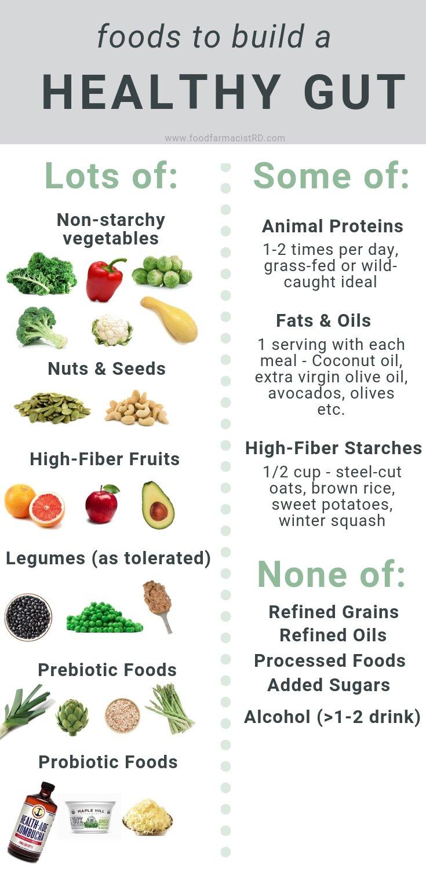 Microbiome Diet   Gut Health   Probiotics