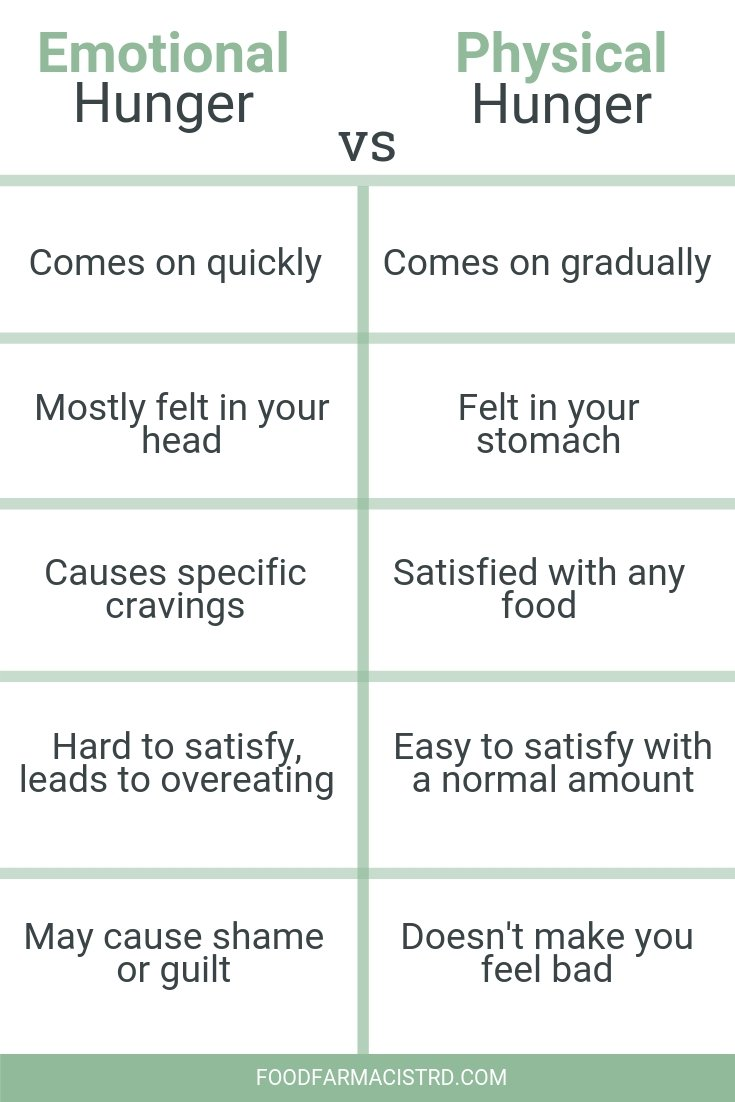 Emotional hunger vs physical hunger, emotional eating