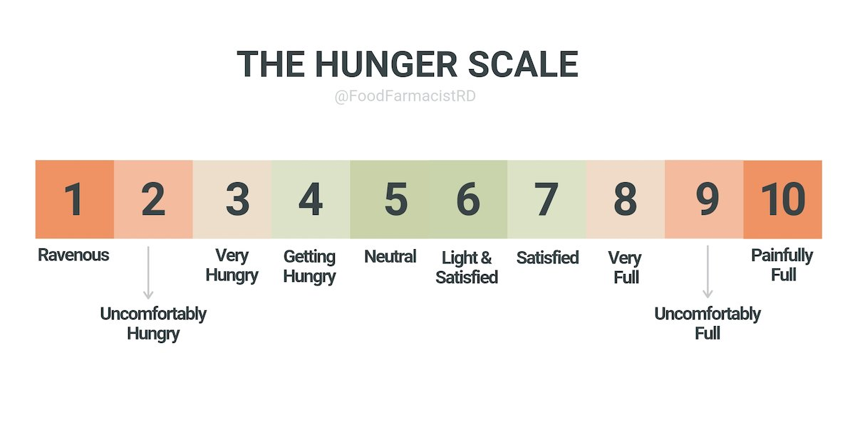 hunger scale, emotional hunger, how to stop overeating